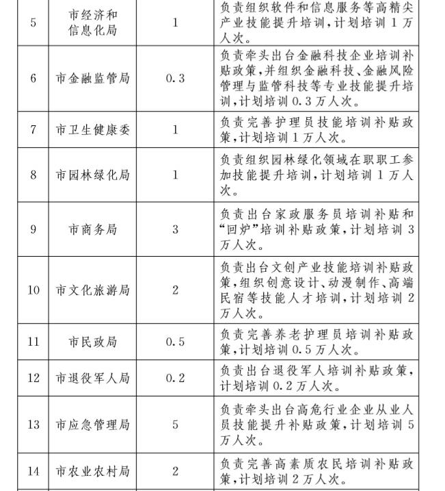 《北京市职业技能提升行动实施方案(2019-2021年)》